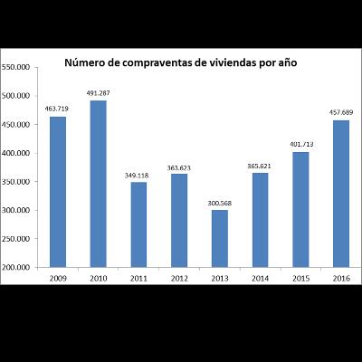 Estadística transacciones inmobiliarias, cuarto trimestre 2016